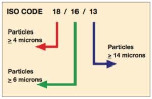 Filtration Basics - ISO Code