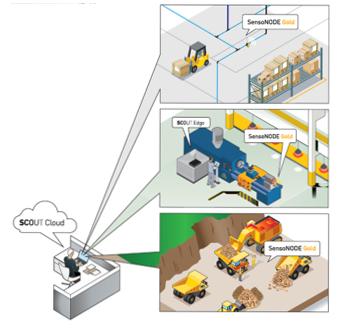 FPES - Smart Technology