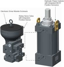 Hydraulic Actuator 1